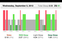 A Good Nights Sleep (jurvetson) Tags: wake sleep deep graph monitor age hours eeg rem strapon headband efficiency zeo hypnogram