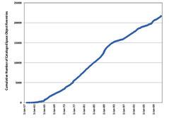 Figure 4.3.1: Rate of space object reentries over past 50 years (NASA APPEL) Tags: gravity spacejunk odm nickjohnson nicholasjohnson orbitaldebris gravitythemovie orbitaldebrismanagementandriskmitigation