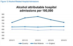 JSNA Figure 12 Alcohol-related hospital admissions (Coventry City Council) Tags: jsna2016 jointstrategicneedsassessment jsna coventry coventrycitycouncil publichealth healthandwellbeing