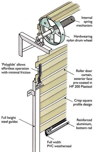 how-do-roller-garage-doors-work