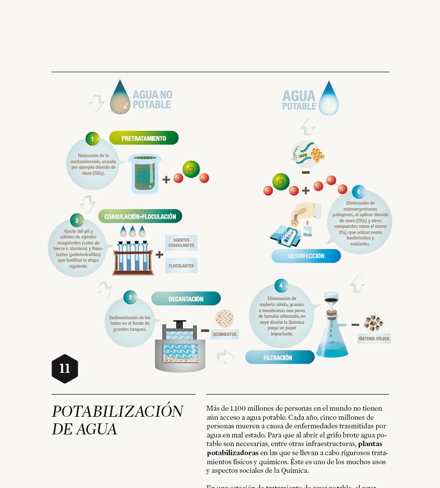 Filtracion quimica yahoo dating