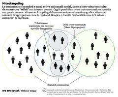 Microtargeting (stefanomaggi) Tags: marketing google community media cluster social planning target plus targeting facebook interessi microtargeting segmentazione