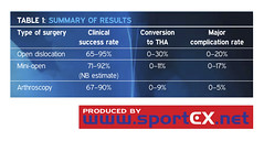 Summary of results (sportEX journals) Tags: sportexmedicine