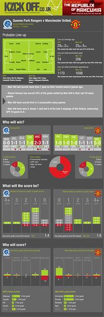 Queens Park Rangers v Manchester United 18-12-11 Premiership Statistics