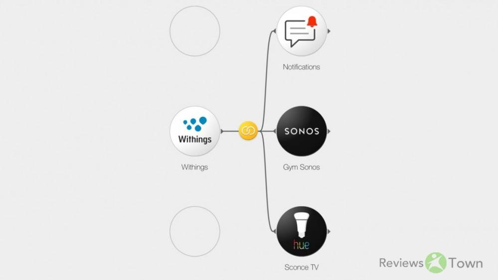 Get started with Stringify: The top Flows for your smart home