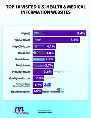 Top Health & Medical Information Websites - Infographic (NashuaNutrition) Tags: websites medical health infographic medicalwebsites nashuanutrition healthwebsites
