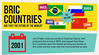 BRIC Countries - Are They The Future Of The World? - Facts & Infographic (mapsofworldimages) Tags: riseofchina chinaeconomy eurocrisis briccountries usdowngrade worldpoll infographiceducativeinfographicfactsstatistics futureofbric brazileconomy russiaeconomy indiaeconomy riseofbric riseofindia