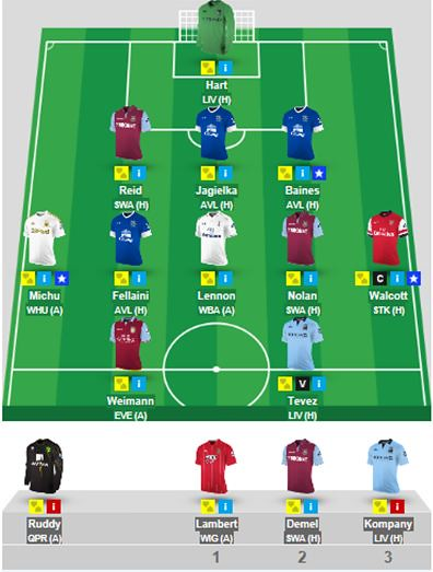 Joe Harts January Fantasy Premier League Team