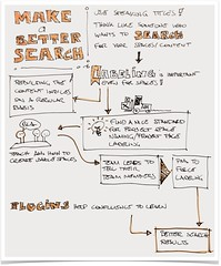 Sketchnote_Better_Search (Raftaman) Tags: art sketch note notetaking sketchnote