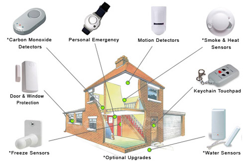 how-much-is-home-security-system