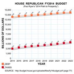 HouseGOPBudgetFY2014 (bradzone) Tags: house paul bill ryan path budget tax taxes republican trillion gop dollars omnibus prosperity debt 2014 billion billions trillions paulryan pathtoprosperity