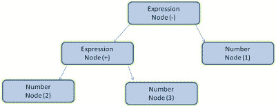 Mathematical expression tree node