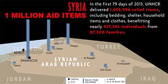 UNHCR News Story: UNHCR calls afresh on Syria's warring parties to allow aid delivery (UNHCR) Tags: news afghanistan water community education war refugees iraq middleeast security relief un help aid health violence syria trucks information protection damascus assistance hama unhcr somalia distribution homs aleppo sanitation ocha newsstory ngos civilians humanitarianaid alnabek convoys daraa deirezzor idlib unrefugeeagency financialassistance unitednationsrefugeeagency unagencies theworldfoodprogramme alhassakeh raqqah thesyrianarabredcrescent theofficeforthecoordinationofhumanitarianaffairs aiddelivery talabiyad
