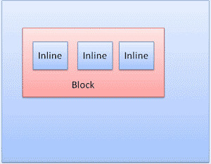 Inline boxes