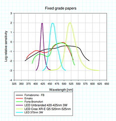 Fixed grade papers sensitivity (stormpetrel_geek_mode) Tags: diy head omega led leds enlarger homebrew d5 sensitivity lightsource condenser photographicpaper