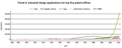 trend in industrial design applications for top 5 patent offices (Asia Law) Tags: china design patents