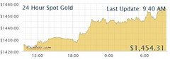 Free webchart widget: Live 24 hour Gold (CoinInfo Live) Tags: gold goldprice goldcharts