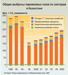 Total greenhouse gas emissions by sector in Kazakhstan /         (Zoi Environment Network) Tags: chart fall industry nature ecology energy asia graphic graph evolution gas growth pollution diagram sector change production environment trend waste agriculture rise centralasia kazakhstan n2o increase climatechange climate warming fuel global globalwarming landuse emission methane oxide nitrous ch4 reduction greenhousegas tendency decrease                            climatechangeincentralasia