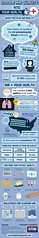 Indoor Air Quality and Your Health (InfographixMIX) Tags: infographics airconditioning datavisualization