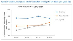JSNA Figure 20 Measles, mumps and rubella vaccination coverage for two doses (at 5 years old) (Coventry City Council) Tags: jsna2016 jointstrategicneedsassessment jsna coventry coventrycitycouncil publichealth healthandwellbeing