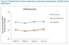 JSNA Figure 17 Deaths from chronic obstructive pulmonary disease (per 100,000 of the population) (Coventry City Council) Tags: jsna2016 jointstrategicneedsassessment jsna coventry coventrycitycouncil publichealth healthandwellbeing