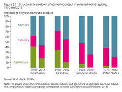 Structural breakdown of economic output (Zoi Environment Network) Tags: world africa chart money industry america southafrica us europe unitedstates graphic farming eu graph evolution growth part domestic gross diagram sector data change service produce secondary trend agriculture rise product region output economy primary increase share global wealth finance assessment percentage tertiary eea gdp tendency megatrends