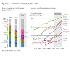 Middle class consumption (Zoi Environment Network) Tags: china brazil india chart money japan america us asia europe unitedstates graphic russia country eu graph evolution korea goods growth part diagram malaysia data trend rise economy increase share middleclass consumer consumption assessment percentage buyers eea tendency megatrends globalmegatrends