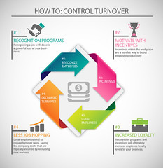 An infographic on how to help control turnover in your business (joybenetton) Tags: infographics turnover businessturnover businessinfographic
