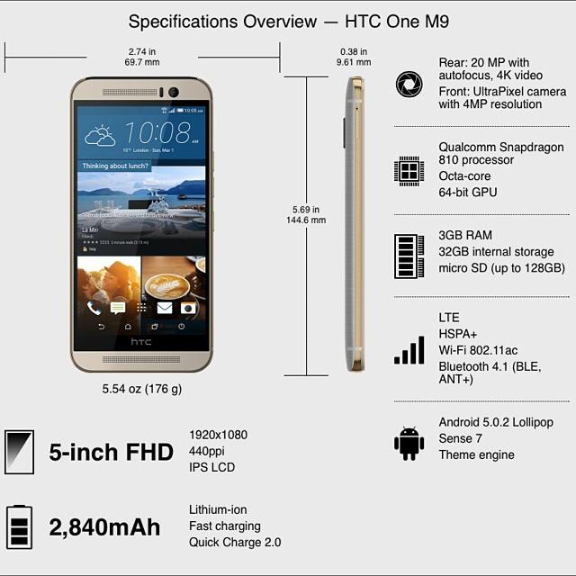 Estas son las especificaciones del nuevos #HTC ONE M9 #MWC15