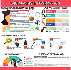 Wig Making Infographics (www.AmidBeauty.com) Tags: lace front wig infographics chart demonstration learning material professional making how diy amidbeauty amidbeautycom hair hairextensions frontal closure invisible part usa united states canada class classes tutorial supplies instruction private lessons sew weave track wefts glueless ventilation ventilating vendor nice quick customer service review reviews custom create make