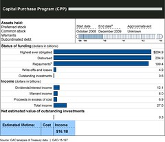 Figure 1: Status of the Capital Purchase Program, as of September 30, 2014 (U.S. GAO) Tags: gm congress hud ipo abs 2mp watchdog tarp eesa cpp aig fha generalmotors mha gao oversight gmac federalreserve cbo hafa dti ofs hamp ccar federalreservebankofnewyork cdfi governmentaccountabilityoffice frbny departmentofhousingandurbandevelopment cmbs congressionalbudgetoffice npv usgao cdci netpresentvalue troubledassetreliefprogram emergencyeconomicstabilizationactof2008 initialpublicoffering federalhousingadministration assetbackedsecurities ppif cfpb generalmotorsacceptancecorporation homeaffordablemodificationprogram makinghomeaffordable homeaffordableforeclosurealternatives americaninternationalgroupinc capitalpurchaseprogram aifp boardofgovernorsofthefederalreservesystem usgovernmentaccountabilityoffice debttoincomeratio unitedstatesgovernmentaccountabilityoffice communitydevelopmentcapitalinitiative communitydevelopmentfinancialinstitutions bureauofconsumerfinancialprotection automotiveindustryfinancingprogram secondlienmodificationprogram gao15197 comprehensivecapitalanalysisandreview commercialmortgagebackedsecurities fha2lp fhasecondlienprogram officeoffinancialstability publicprivateinvestmentfund
