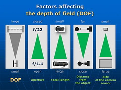 Educational - DEPTH OF FIELD