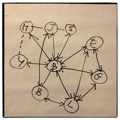 Montrer ce qu'est le réseau des participants... (Beer Bergman) Tags: web20 formation atelier réseauxsociaux bilance beerbergman stratégieweb viragenumérique