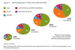 World population in 1950, 2010, 2050 and 2100 (Zoi Environment Network) Tags: world africa chart america asia europe graphic earth graph growth part diagram data population region increase share global assessment piechart percentage oceania eea demography megatrends inhabitants