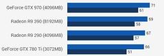 Division (Aibo6) Tags: gtx970 vs gtx780ti