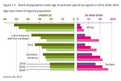 Age class share of regional population (Zoi Environment Network) Tags: world africa old people chart america asia europe graphic young graph part projection age diagram data population region share forecast prediction global assessment ageing percentage eea demography megatrends