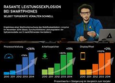 congstar senkt Preis für Handytausch Option (prnews24) Tags: display smartphones aktionspreis arbeitsspeicher congstar allnetflat innovationszyklus gerätegeneration prozessorleistung pixeldichte handytauschoption