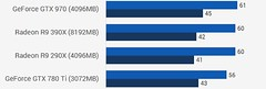 Rise of The TR (Aibo6) Tags: gtx970 vs gtx780ti