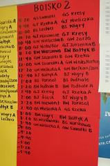 Turniej Siatkowki '15 ( Szczep Wodny Batyk ) Tags: sea toronto ontario canada scouts mississauga brampton scouting kanada puchar 2015 baltyk kaszuby zhp association harcerze szczep wodny harcerki harcerstwo scouts polish zeglarstwo toronto szczepwodnybaltyk szczepbaltyk polish scouting kanada turniejsiatkowki harcerstwa cadets zhppgk druzyna16ta druzyna35ta druzyna13ta druzynywodne wodnadruzyna zwiazekharcerstwapolskiego pozagranicamikraju szczep baltyk zhp zwizek polskiego zhppgk zhp pgk harcerstwo harcerze harcerki druzyna zeglarska harcerska druzyna szczep scouts harcerz canada