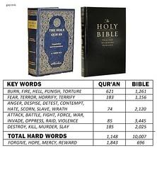 Religion.216 (gap821) Tags: religion atheism koran bible
