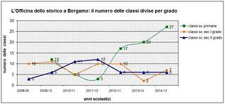 Il numero delle classi presso la sede di Bergamo, divise per grado (2008-2015)
