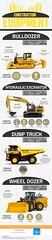 CONSTRUCTION EQUIPMENT (tpaustralia.com.au) (Hayden Walsh) Tags: constructionequipmentinfographic constructionindustry heavyequipment constructionequipments mining heavyconstructionequipment heavydutyvehicles doosan buildingconstructionequipment
