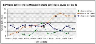 Il numero delle classi presso la sede di Milano, divise per grado (2004-2015)