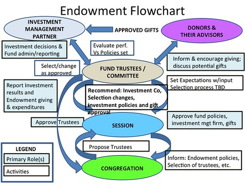 Church Endowment Flowchart by Wesley Fryer, on Flickr