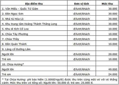Mức thu phí các địa điểm du lịch ở Hà Nội