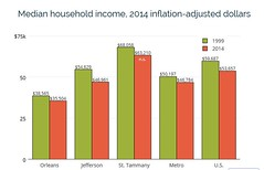 Median Income 1999-2014 (skooksie) Tags: neworleans income demographics
