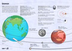 Ceres (infostep_infostep) Tags: russia informationdesign ceres infographics солнечнаясистема церера infostep астероиды
