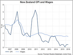 RBNZ Stored Charges Unchanged, Door Stays Open For November Reduce (majjed2008) Tags: door kept november open rates rbnz remains unchanged