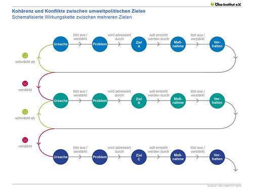 Kohärenz und Konflikte zwischen umweltpolitischen Zielen - Schematisierte Wirkungskette zwischen mehreren Zielen