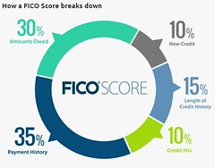 Credit Score Pie Chart (Empire Motors Montclair Ca) Tags: montclair claremont usedcarsmontclair empiremotorsmontclair empiremotorsmontclairca ontario orangecounty optima toyota nocredit losangeles noproblem corona norco nodown goodcredit dodge colton covina corolla lowfico lowpaymensts yorbalinda autoloans firsttimebuyers badcredit creditrepair qualityusedcars cheapusedcarsforsale cheapusedcars chevy usedhonda victorville memorialdaysale sanbernardino riverside usedcarsforsaleinriverside usedcarsriverside losangles usedcarslosangeles certifiedusedcars certifiedusedtrucks liftedtrucks sehablaespeniol inlandempire usedcarspomona usedcarsontarioca usedcardealers usedcardealersnearme usedcarsfontana usedcarsforsale usedtrucks usedcarsnearme usedvw usedcars usedcarsdealersnearme usedbmw usedcarschino usedtruckssoutherncalifornia usedcarssoutherncalifornia usedcarsforsalenearme usedcardealer qualityusedcarsforsale